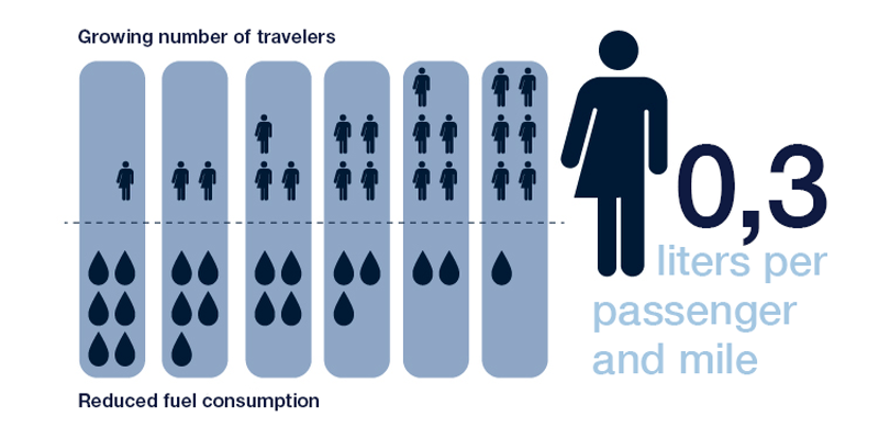 An illustration of a growing number of travelers and reduced fuel consumption